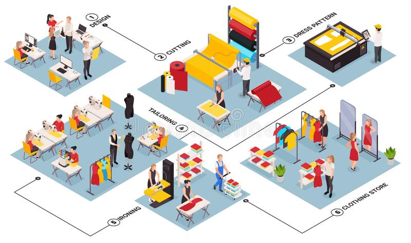 Sewing Factory Isometric Flowchart vector illustration