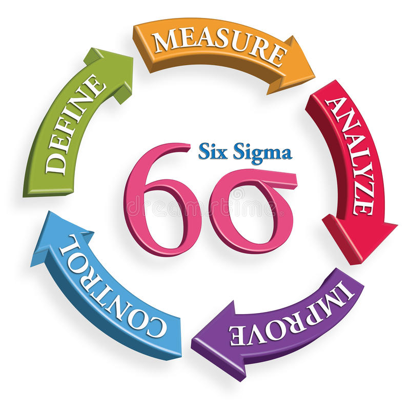 Sex hjälpmedel för Sigma DMAIC för produktivitet, produktion vektor illustrationer