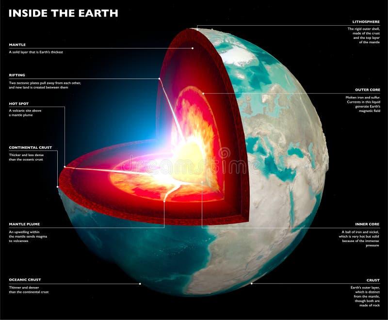 Sezione della terra, globo Strati del suolo e del centro La superficie della terra e sezione di messa a terra royalty illustrazione gratis