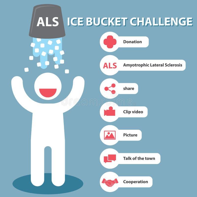 Sfida del secchiello del ghiaccio di ALS illustrazione vettoriale