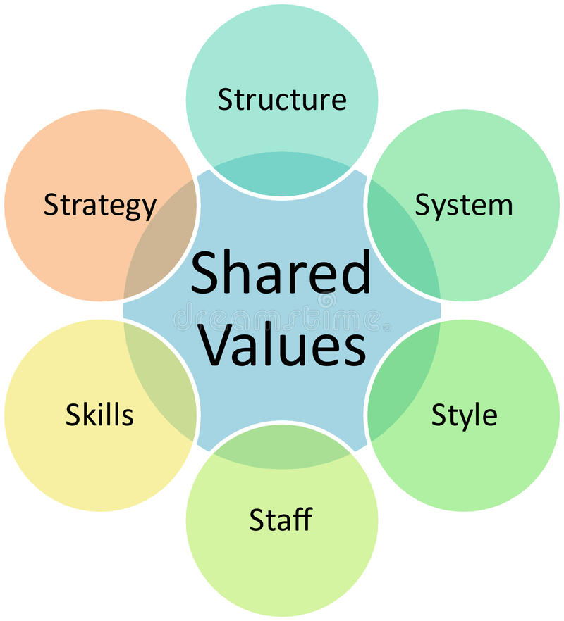 Shared values business diagram royalty free illustration