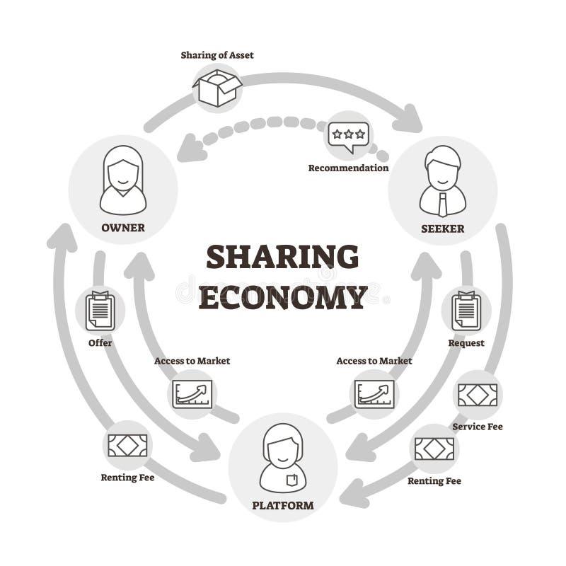 Sharing economy vector illustration. Outlined owner, seeker, platform graph royalty free illustration