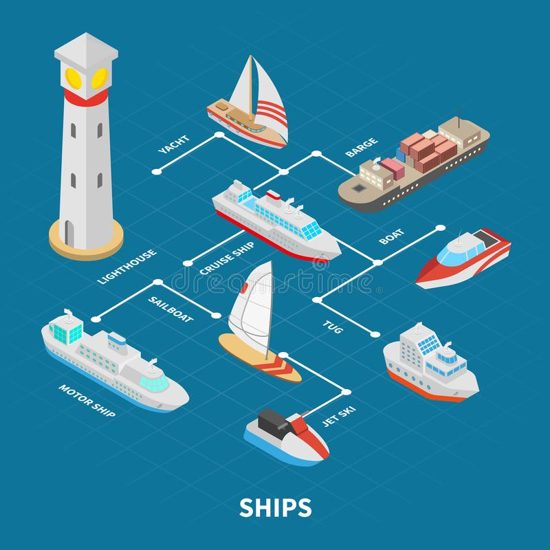Ships Isometric Flowchart. Lighthouse and ships including sail and motor boats, barge, yacht isometric flowchart on blue background vector illustration vector illustration