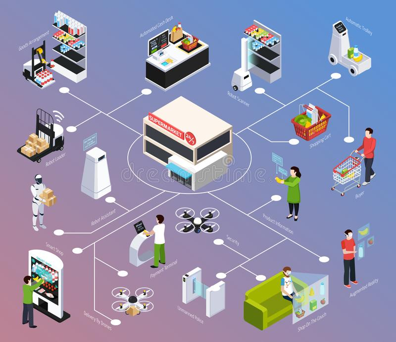Shop Of Future Isometric Flowchart. Robot technology, delivery by drone, augmented reality on gradient background vector illustration vector illustration