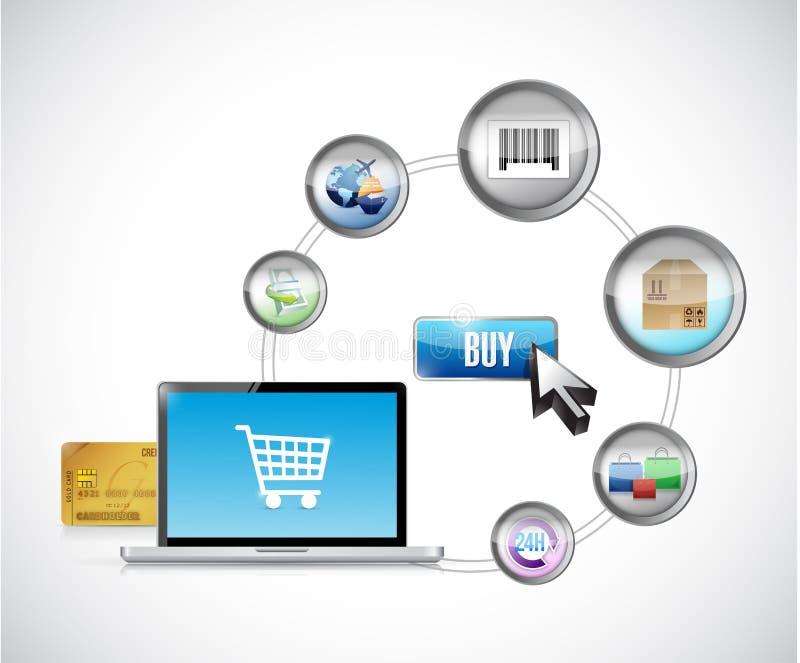 Shopping eller köpande direktanslutet och e-kommers stock illustrationer