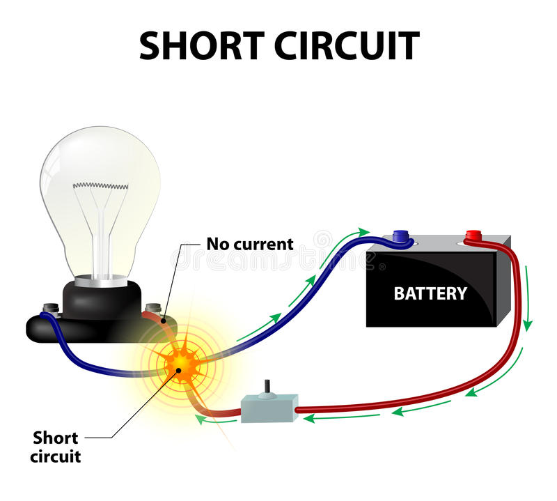 Short circuit. It occurs when the conductors leading from and back to the power source become connected stock illustration