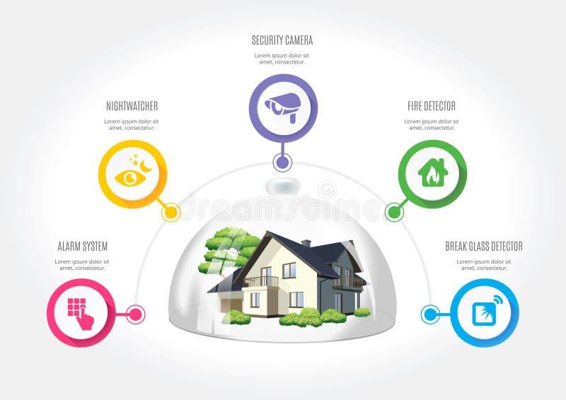 Sicherheit für ein modernes Haus lizenzfreie abbildung