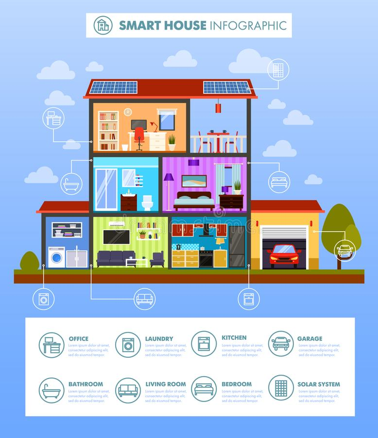 Side view on modern smart home controlled by wi-fi. Side view on modern smart house with controls for automating kitchen and laundry, bathroom and bedroom royalty free illustration