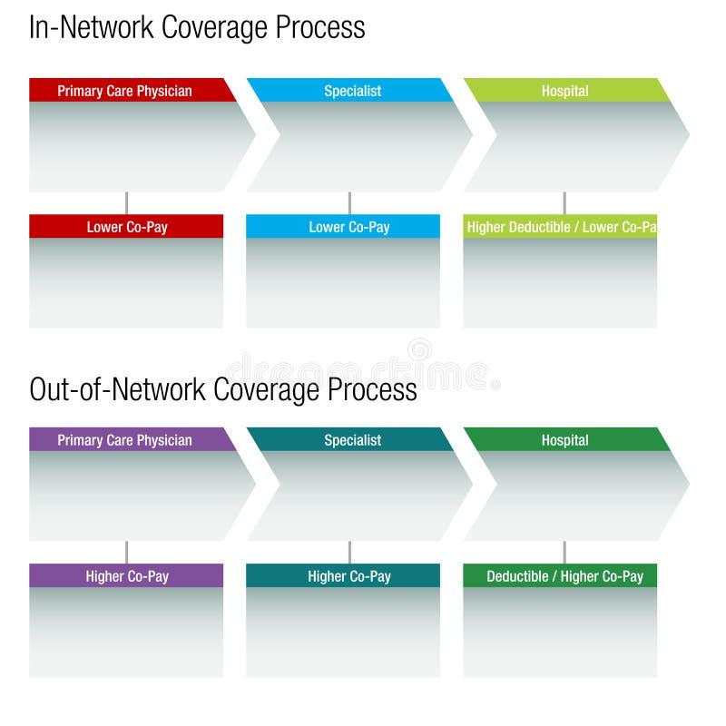 Sieci opieki zdrowotnej mapa ilustracji