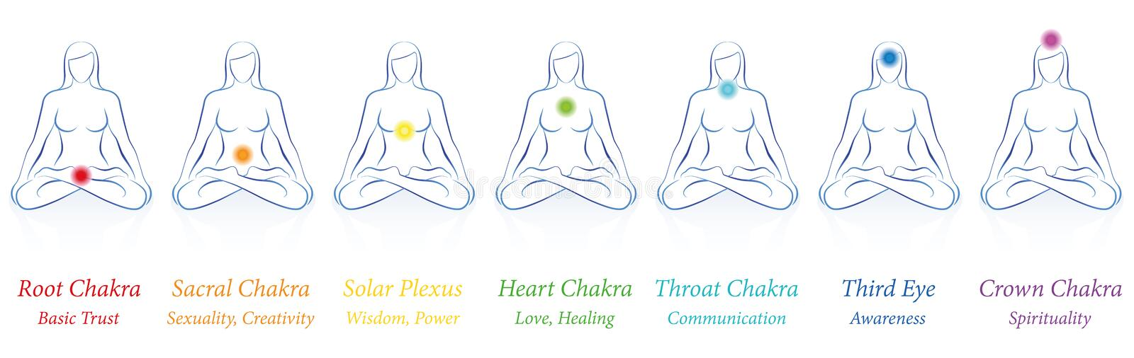 Significations de couleurs de la femme sept de Chakras illustration stock