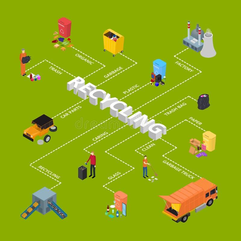 Sikt för affisch för kort för begrepp för avskrädeåtervinningtecken 3d Infographics isometrisk vektor vektor illustrationer