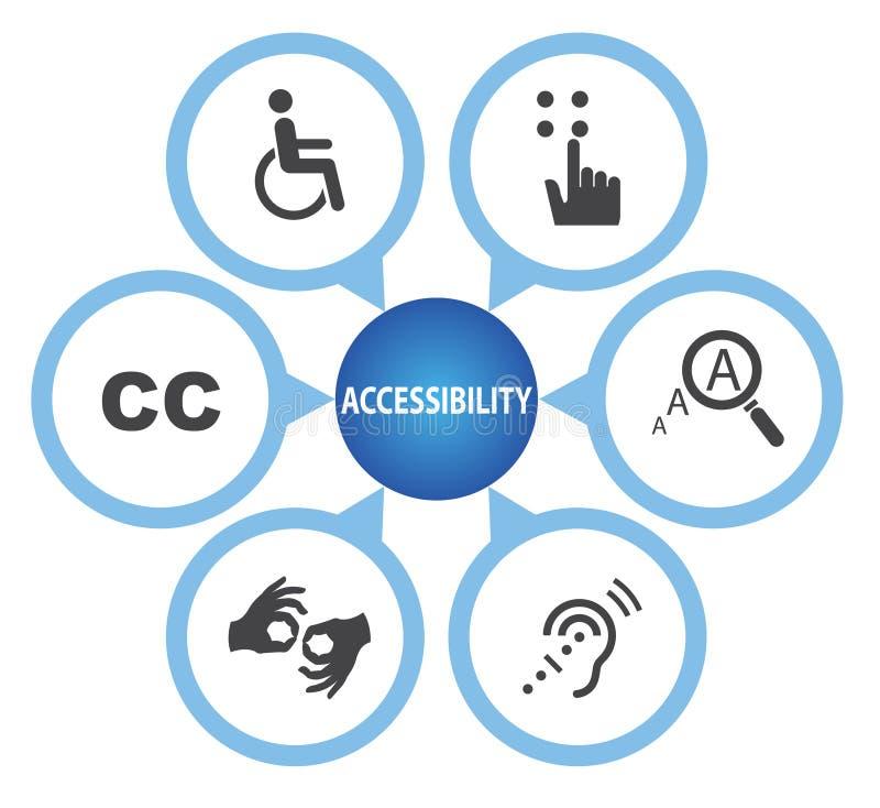 Simboli di accessibilità, insieme dell'icona di accessibilità illustrazione vettoriale