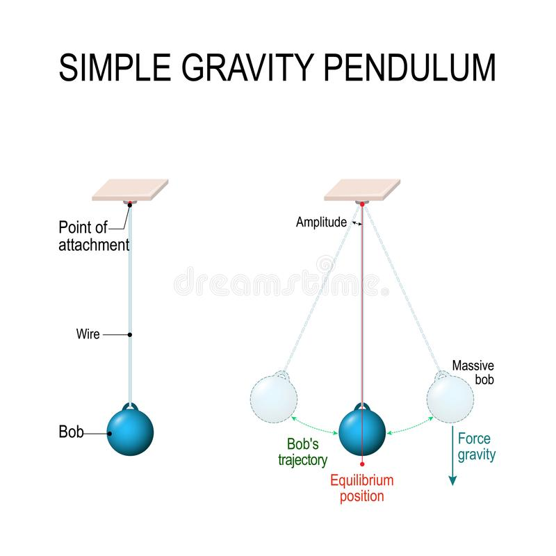 Simple gravity pendulum. Conservation of energy. When pendulum moving towards the mean position the potential energy is converted to kinetic energy. Vector royalty free illustration