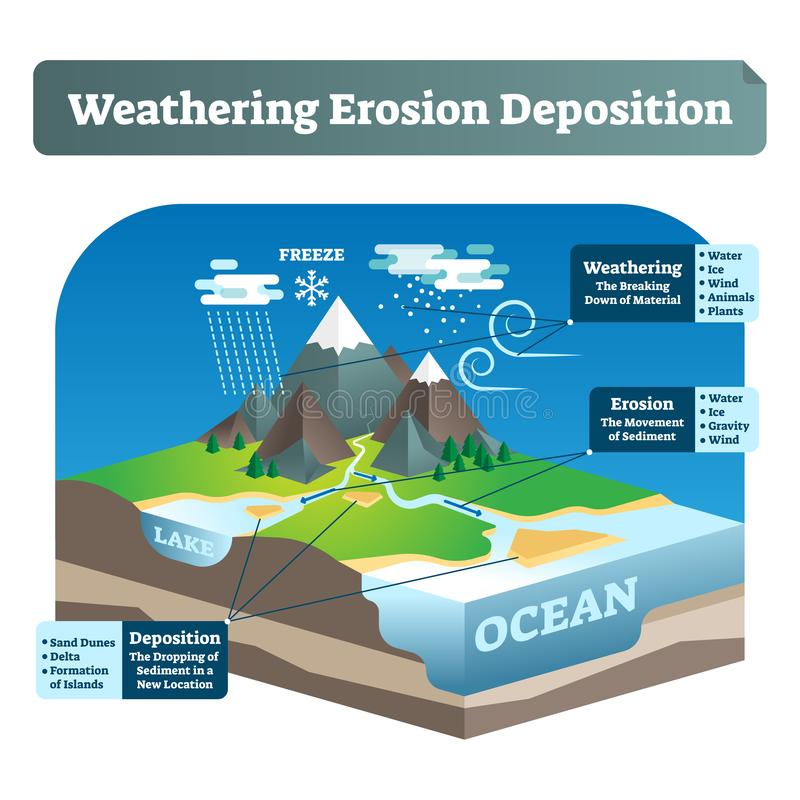 Simple labeled weathering erosion deposition or WED vector illustration. Geological scheme with earth gravity impact on soil rocks, moment of sediment and stock illustration