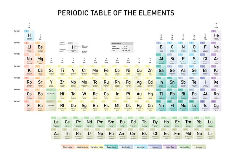 Simple periodic table of the elements stock vector illustration of simple periodic table of the elements with atomic number element name element symbol and atomic mass in english language urtaz Choice Image