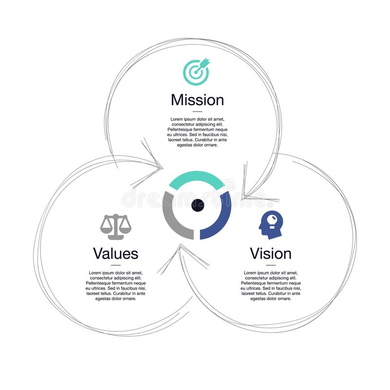 Simple visualization for mission, vision and values diagram schema royalty free illustration
