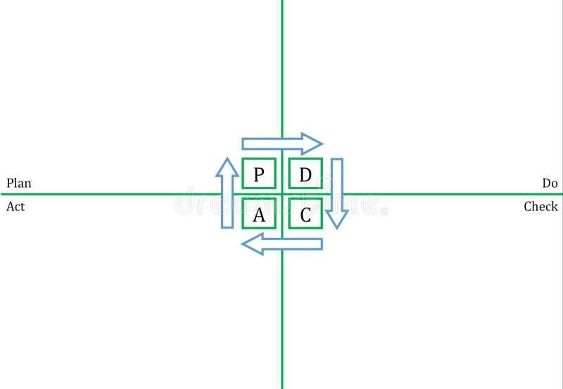 PDCA template - horizontal royalty free stock image