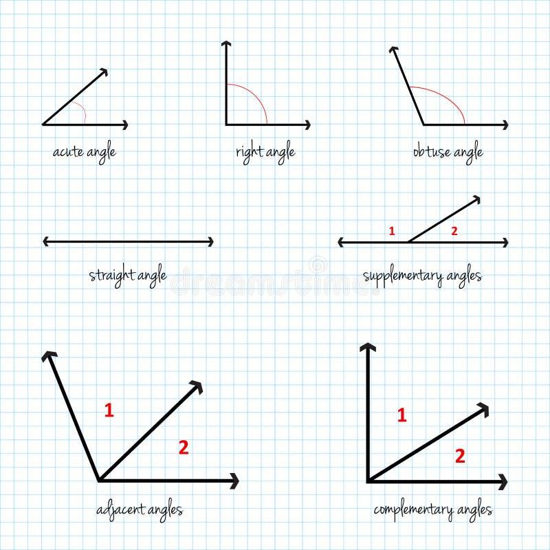 Sinais matemáticos dos ângulos ilustração royalty free