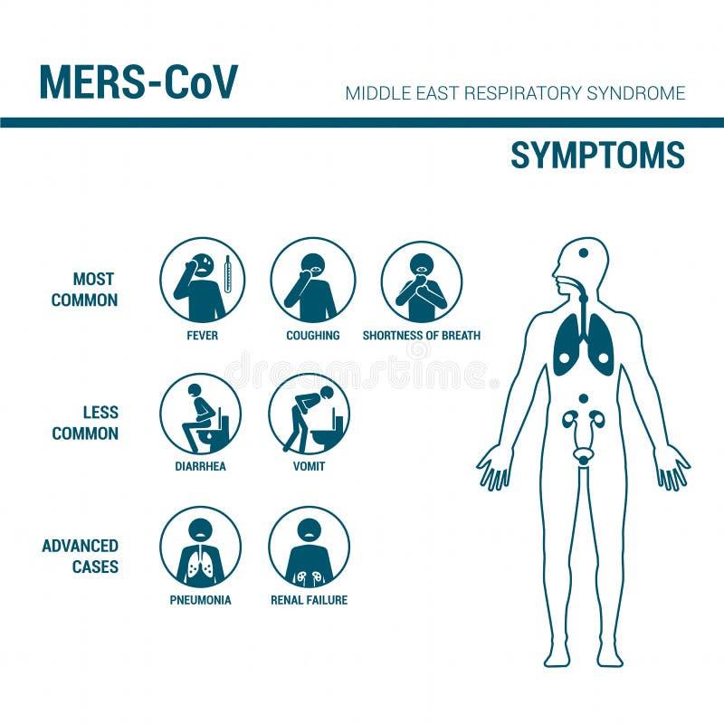 Sinal da prevenção de MERS_CoV ilustração royalty free