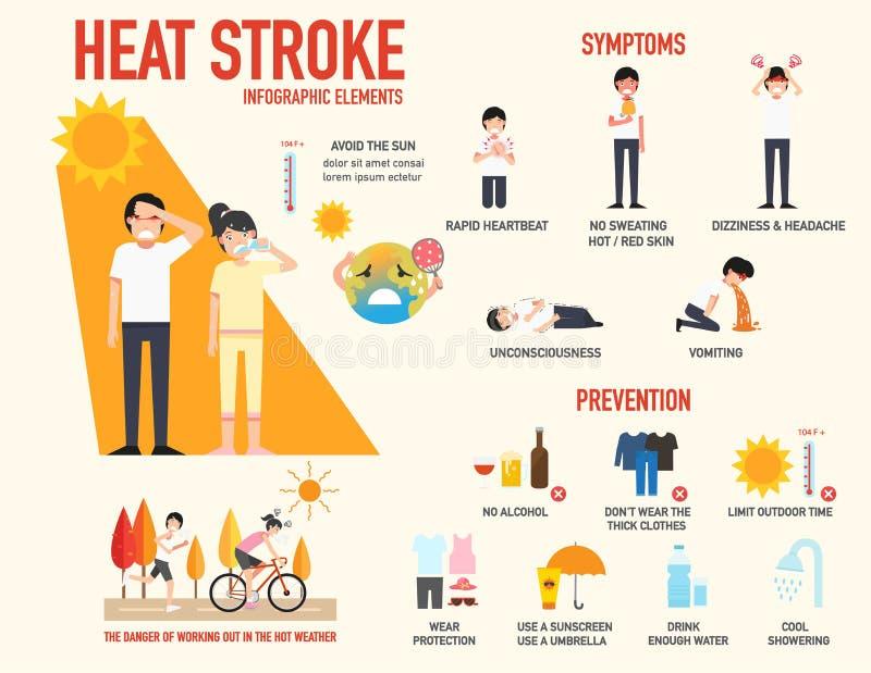 Sinal do risco da insolação e sintoma e prevenção infographic ilustração royalty free