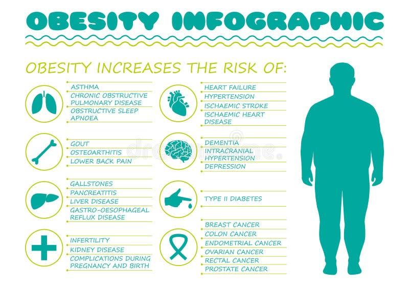 Sindrome di obesità, malattia del diabete, illustrazione di stock