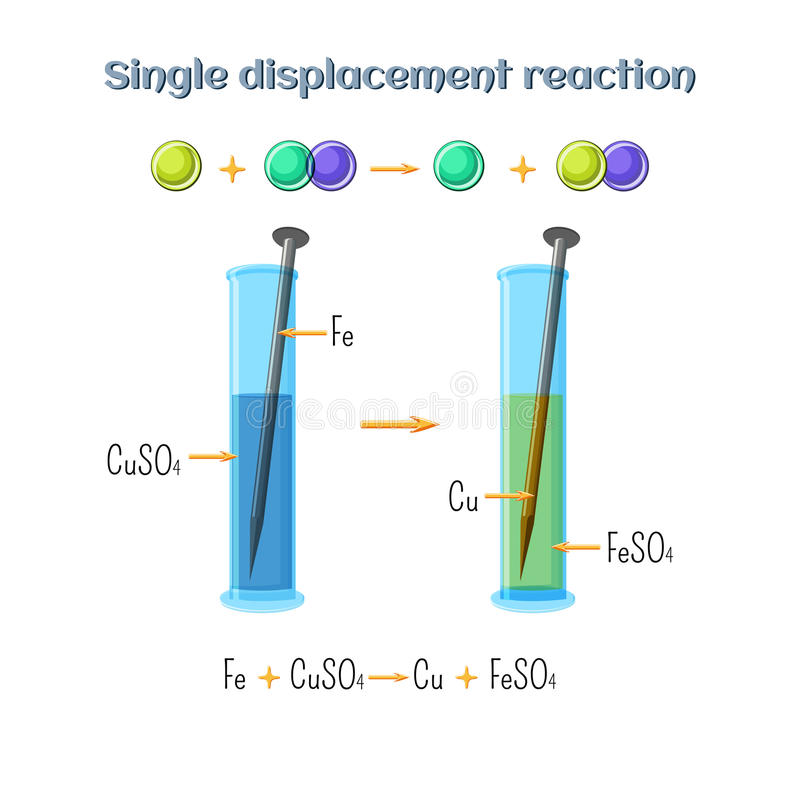 Single displacement reaction - iron nail in copper sulfate solution. Types of chemical reactions, part 2 of 7. stock illustration