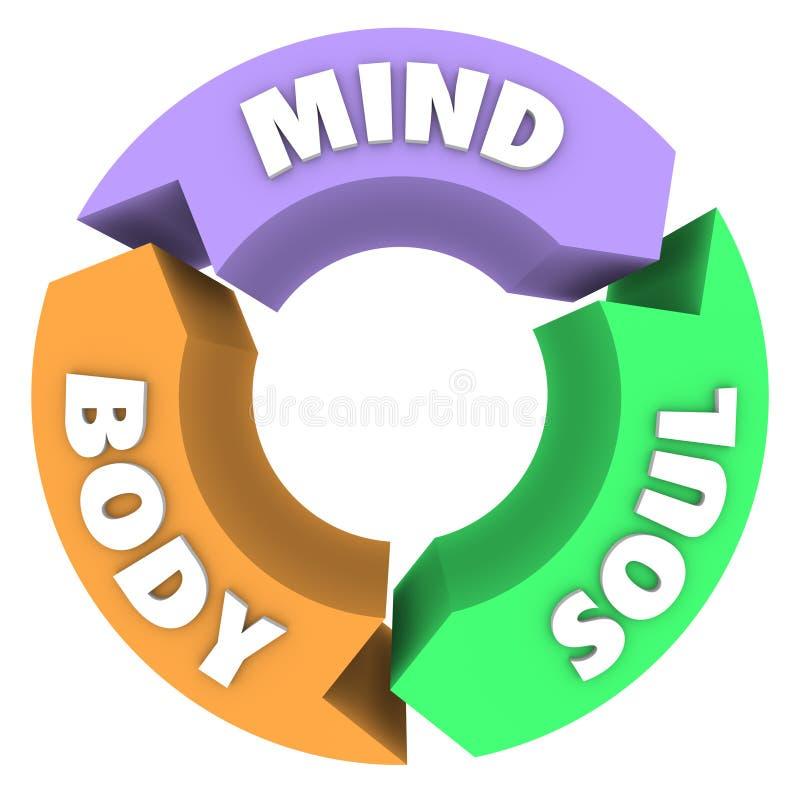 Sinneskörper-Seelen-Pfeil-Kreis-Zyklus Wellness-Gesundheit vektor abbildung