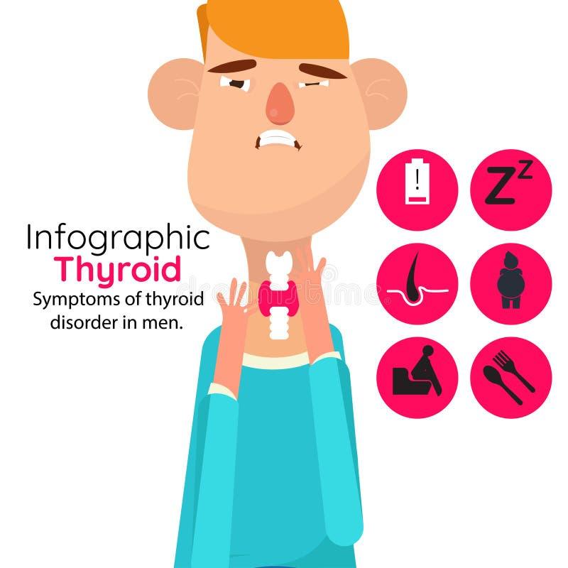 Sintomas da desordem do tiroide nos homens ilustração do vetor