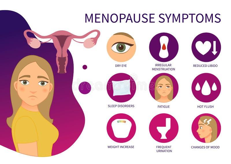 Sintomas da menopausa do cartaz do vetor ilustração royalty free