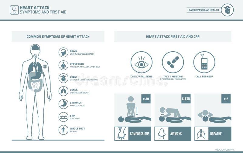 Sintomas do cardíaco de ataque e socorros do cpr primeiro ilustração royalty free