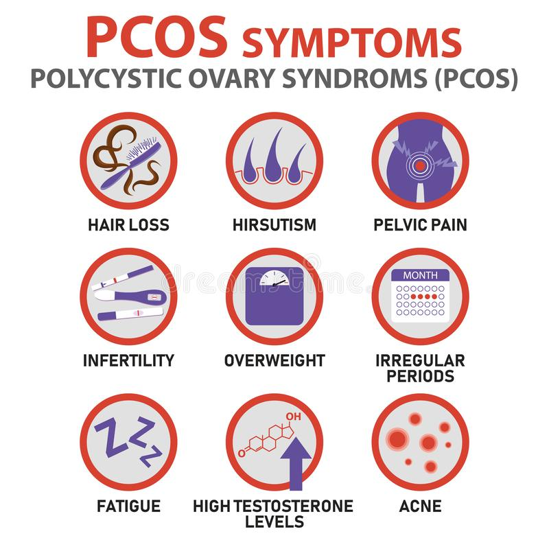 Sintomi del infographics di PCOS Infographics dettagliato di vettore illustrazione vettoriale