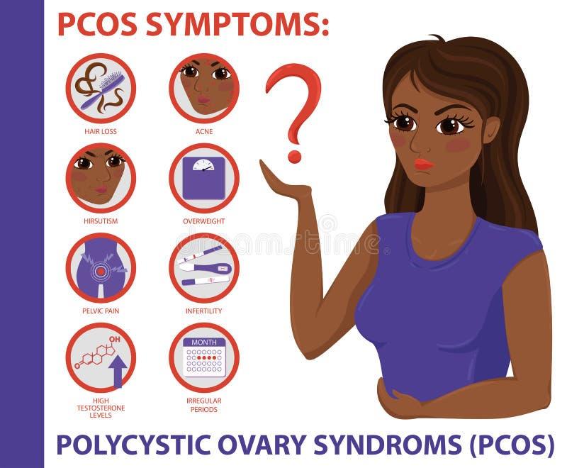 Sintomi di PCOS infographic Salute delle donne illustrazione di stock