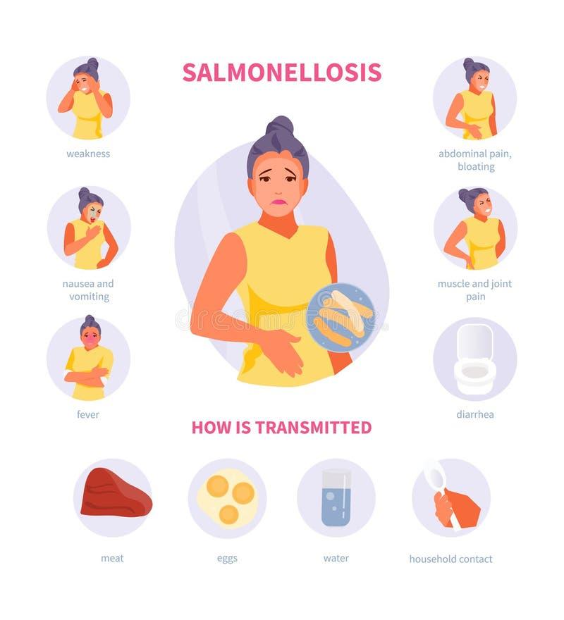 Sintomi e trasmissione di salmonellosi royalty illustrazione gratis