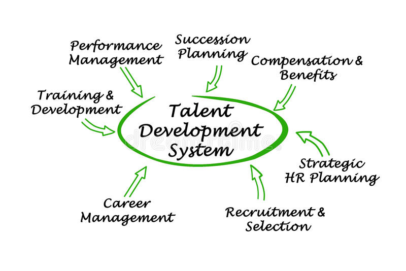 Sistema de desarrollo del talento libre illustration
