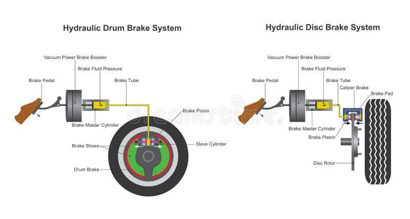 Sistema de freio ilustração do vetor