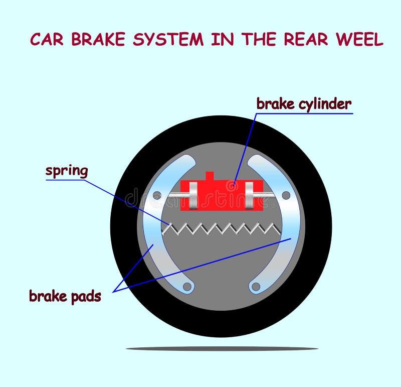 Sistema de freio do carro no weel traseiro ilustração royalty free