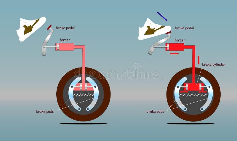 Sistema de frenos del coche antes y después del empuje en pedal stock de ilustración