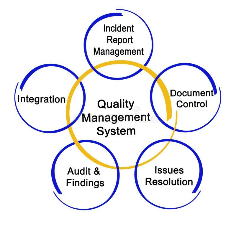Sistema de gerenciamento da qualidade ilustração royalty free