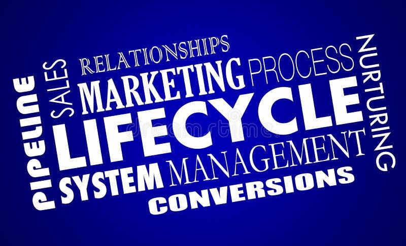 Sistema de gestión de las ventajas de las ventas del márketing del ciclo vital stock de ilustración