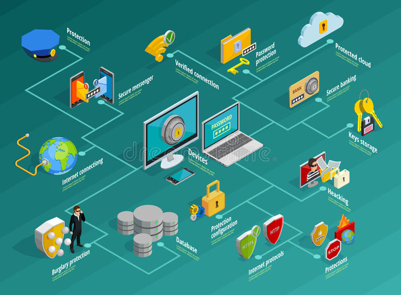 Sistema de Infographic de la protección de datos ilustración del vector