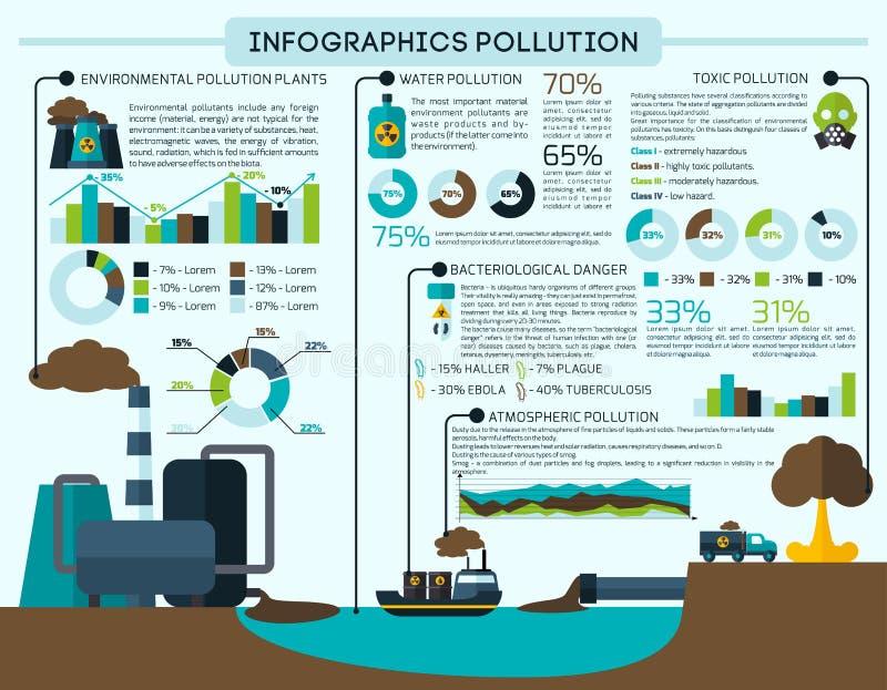 Sistema de Infographics de la contaminación libre illustration