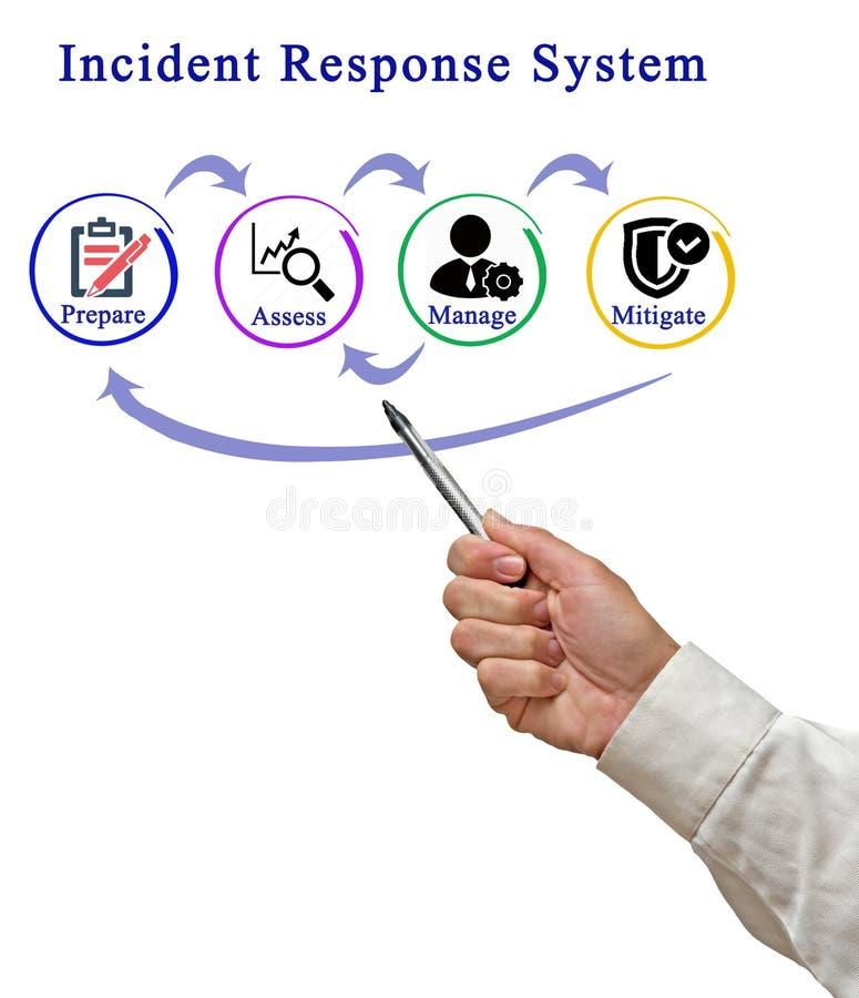 Sistema de la respuesta del incidente fotografía de archivo