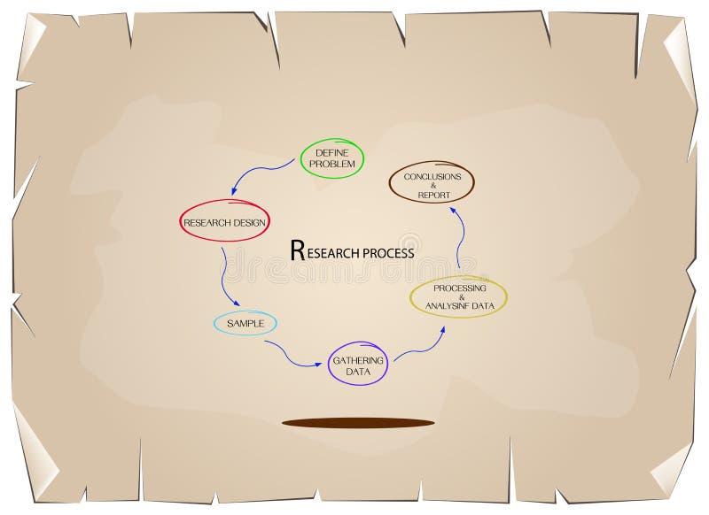 Sistema de seis pasos en proceso cualitativo y cuantitativo de la investigación stock de ilustración