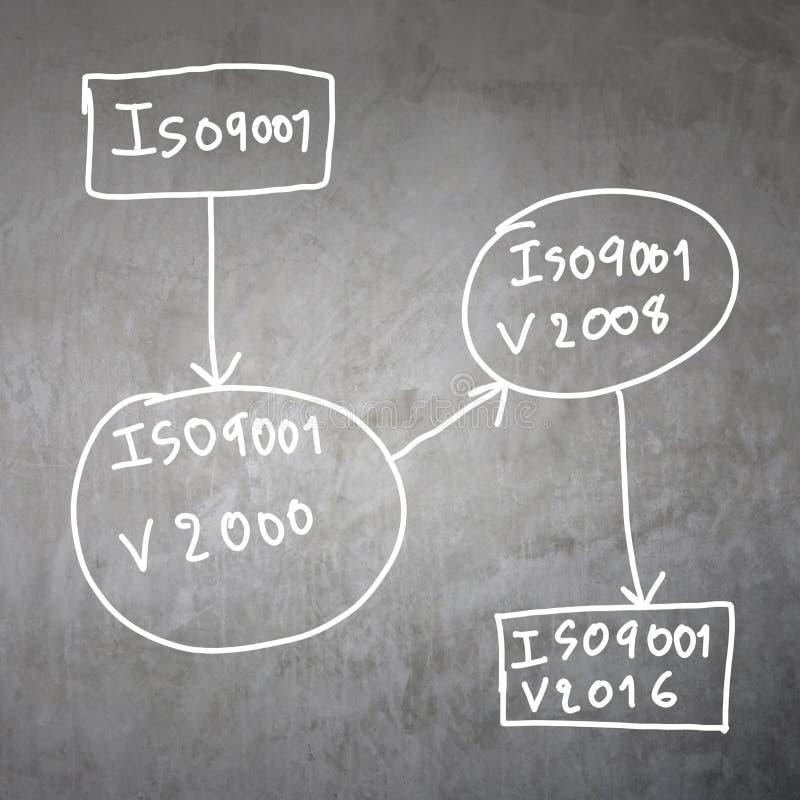 sistema de texto del ISO 9001 foto de archivo libre de regalías