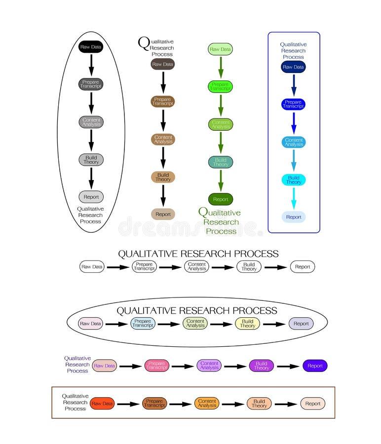 Sistema del paso 5 en proceso de la investigación cualitativa stock de ilustración