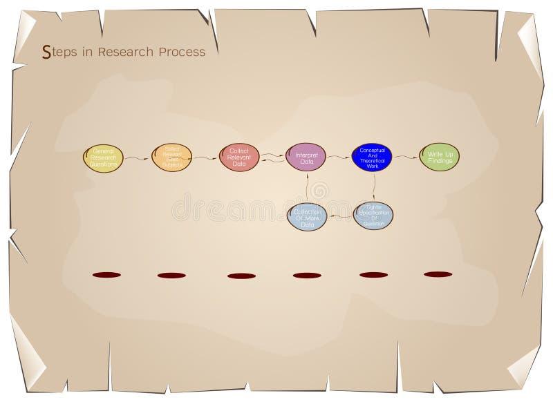 Sistema del paso ocho en proceso de la investigación stock de ilustración
