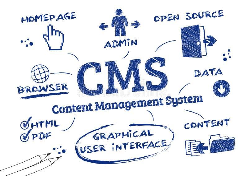 Sistema di content management del CMS, scarabocchio illustrazione di stock
