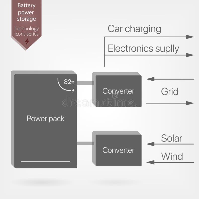 Sistema di immagazzinamento dell'energia della batteria Alimentazione domestica indipendente illustrazione di stock