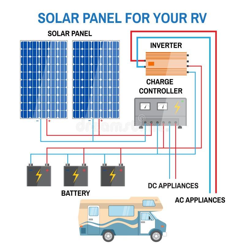 Sistema do painel solar para o rv ilustração royalty free