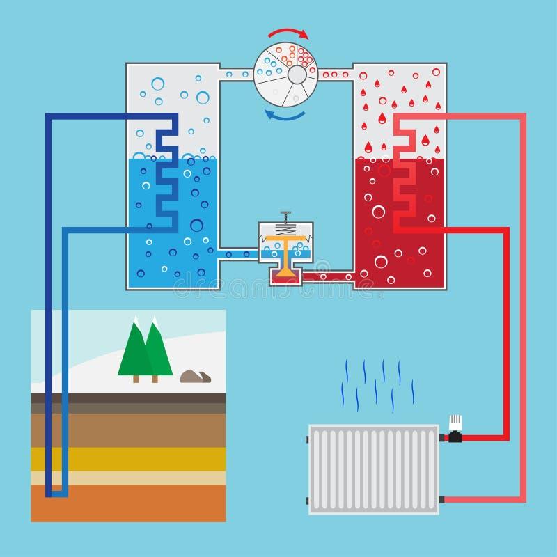 Sistema economizzatore d'energia della pompa termica Pompa termica di schema En verde illustrazione vettoriale